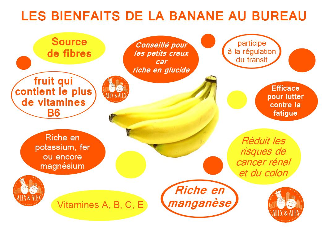 Bien connu Fruits au Bureau - Les bienfaits de la banane - Alex et Alex YJ63