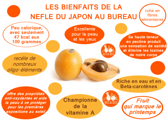 alex et alex les bienfaits de la nefle du japon fruits au bureau