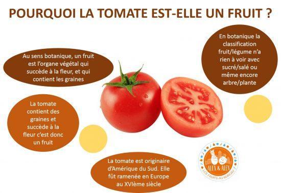 Tomate fruit ou l gume - Fruit ou legume en y ...