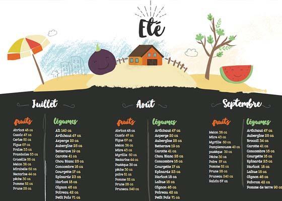 946f8e33d88 Calendrier des fruits et légumes de saison - Alex   Alex