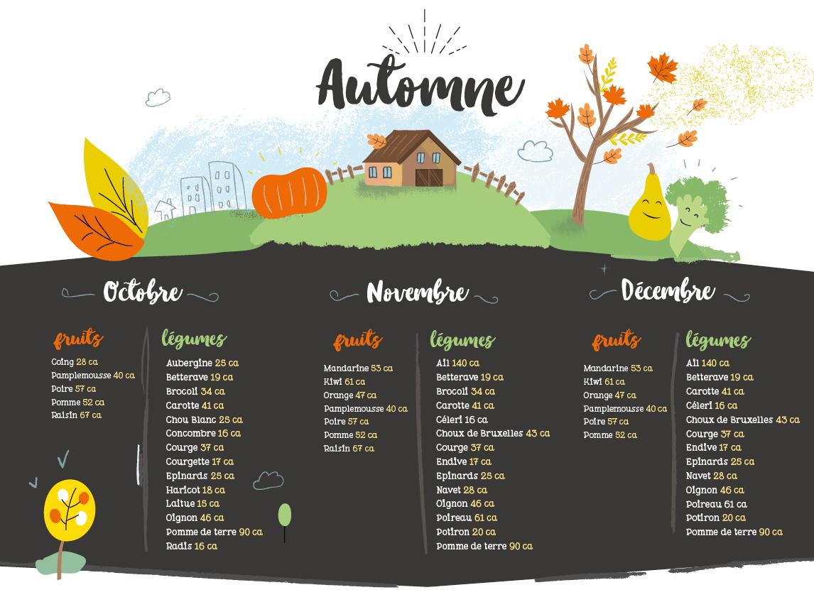 Calendrier des fruits et légumes d'automne