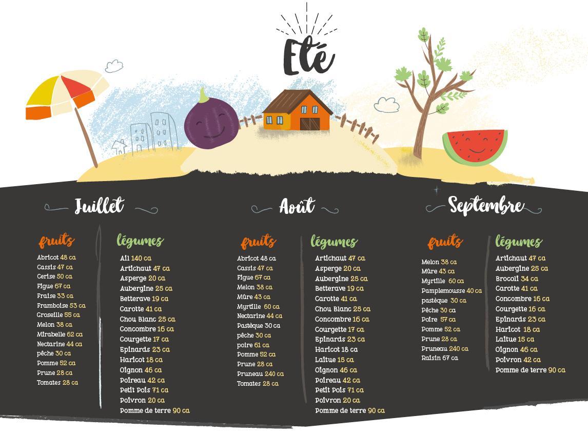 Calendrier des fruits d'été