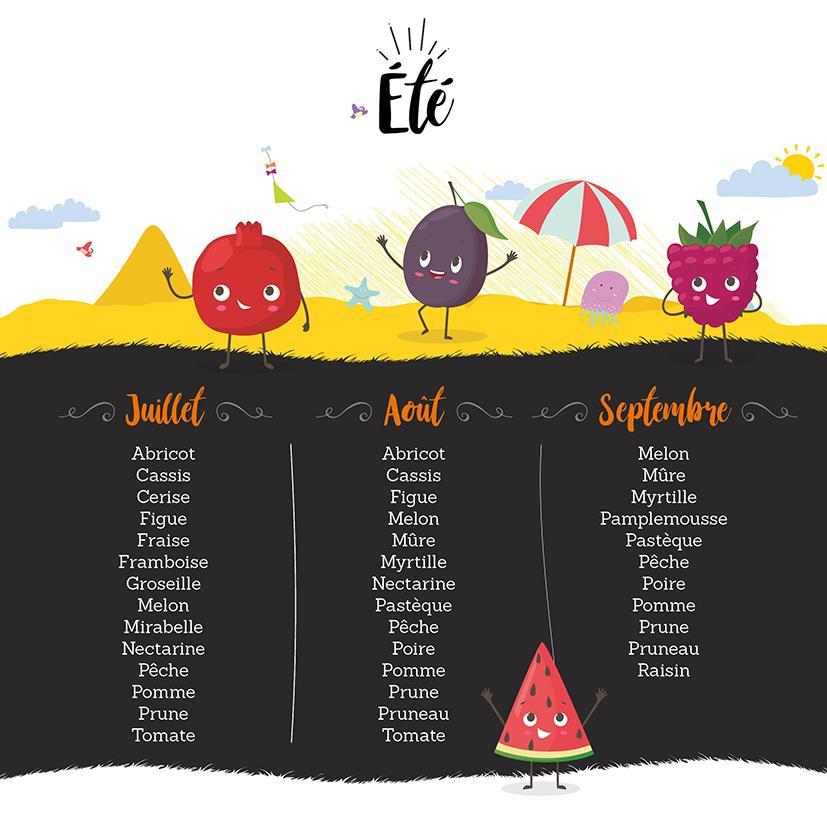 Infographie fruits étéBD