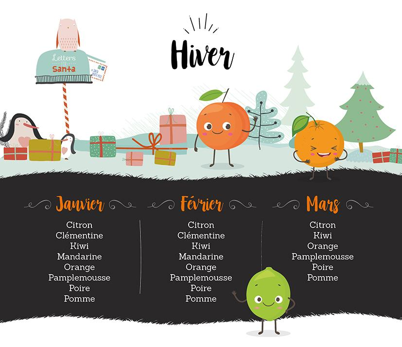 Infographie fruits hiverBD