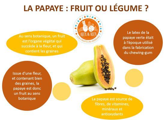 La papaye : fruit ou légume ?