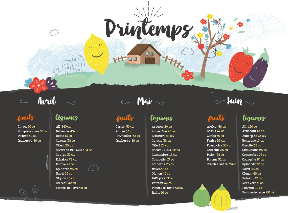 Calendrier des fruits de printemps