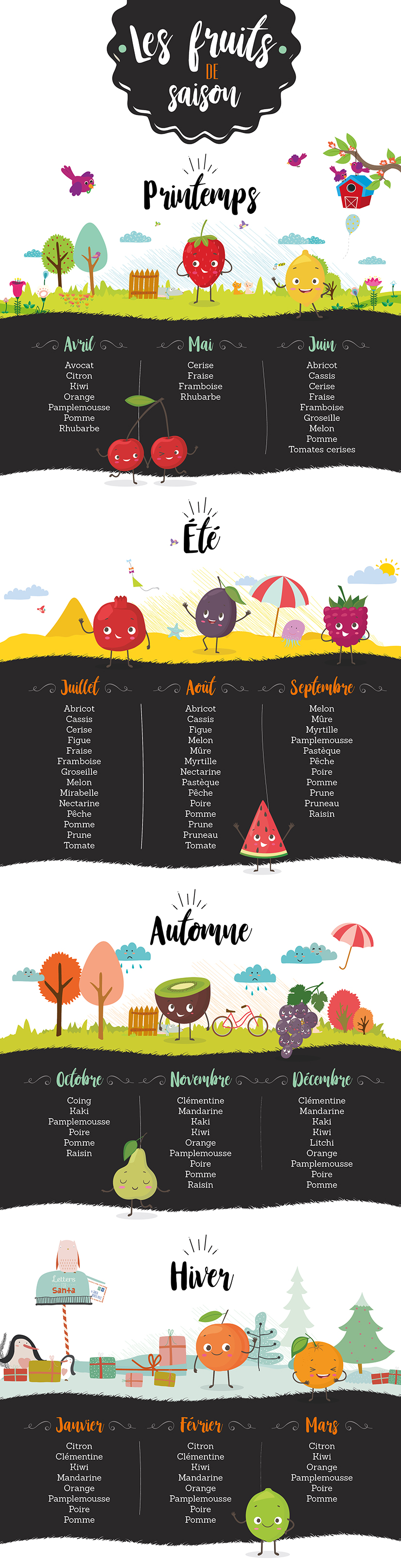 Infographie fruits de saison