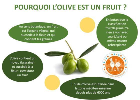 Olive fruit ou légume